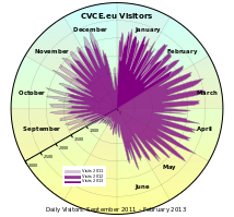 [polar chart of visitor numbers from report for CVCE.eu]